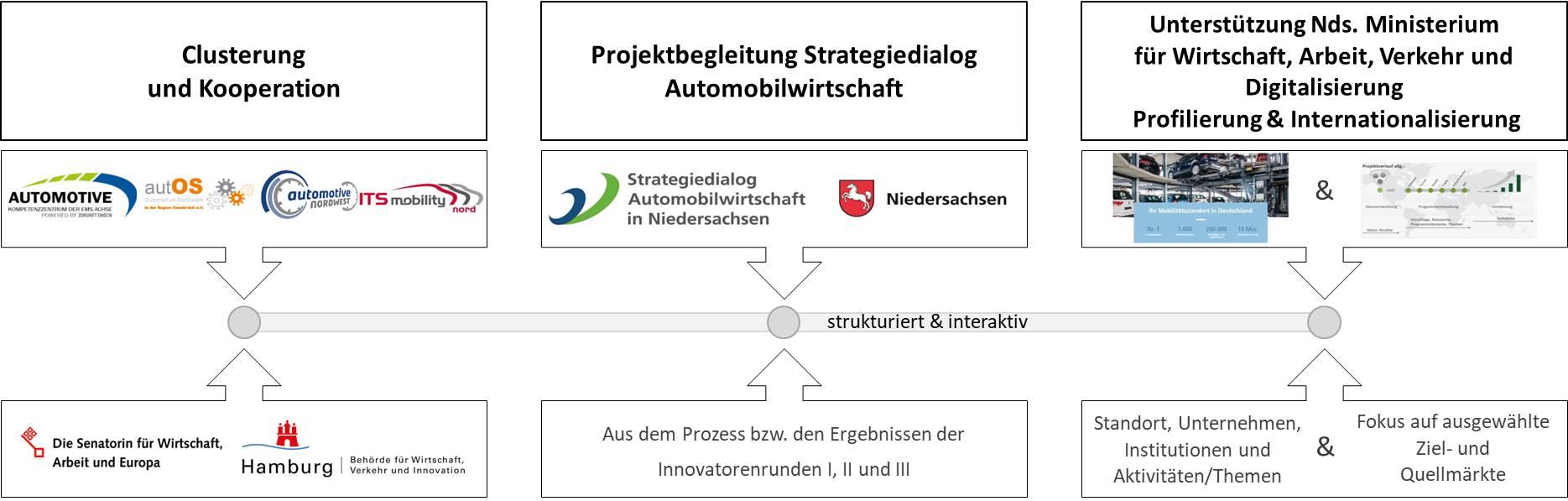 Die Grafik stellt die Aufgaben der Automotive Agentur dar